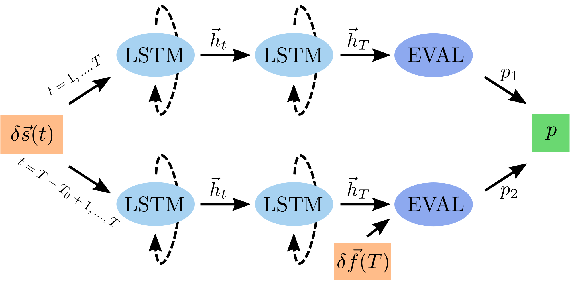 Machine-learning-assisted correction of correlated qubit errors in a