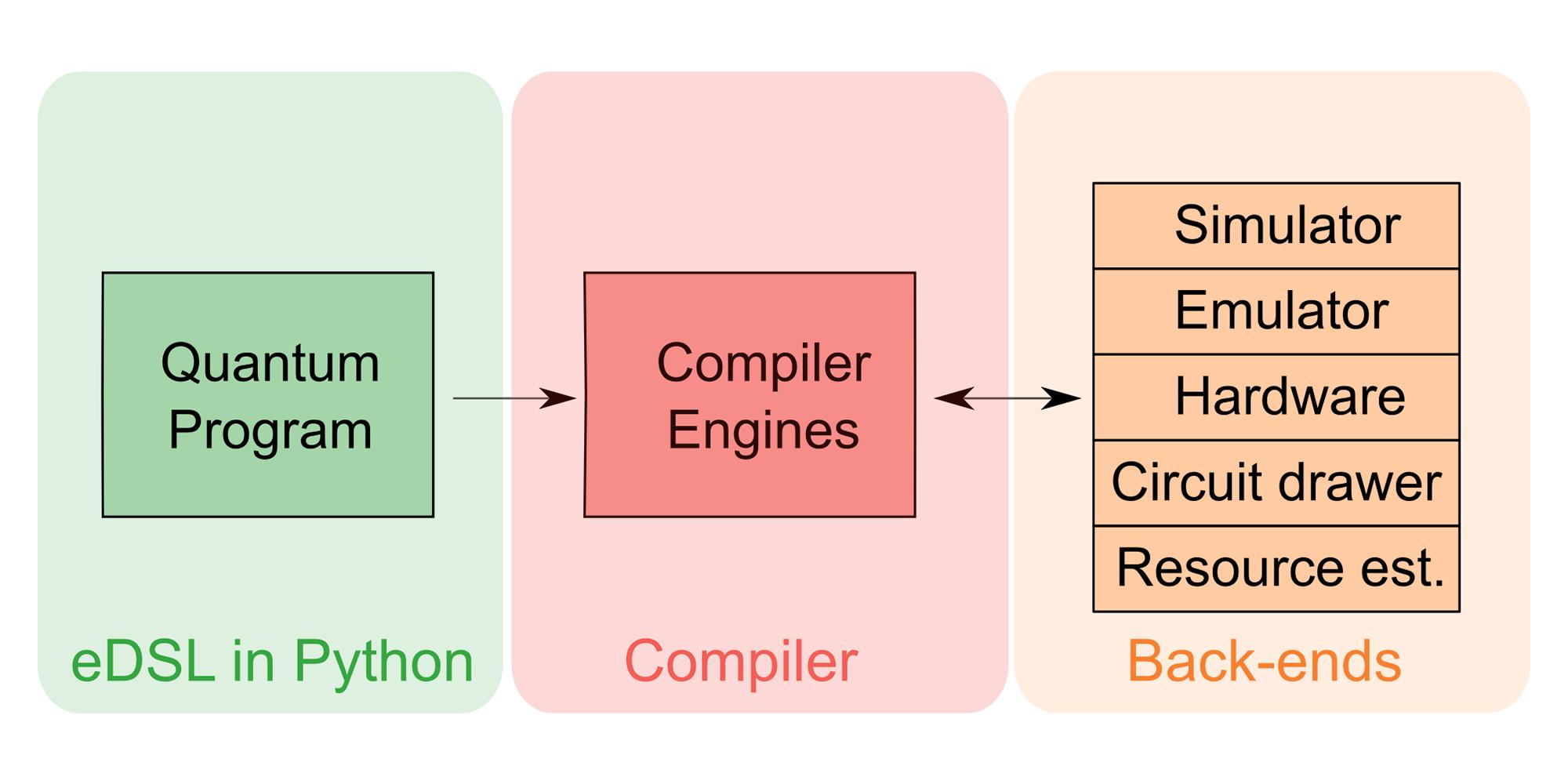 ProjectQ: an open source software framework for quantum