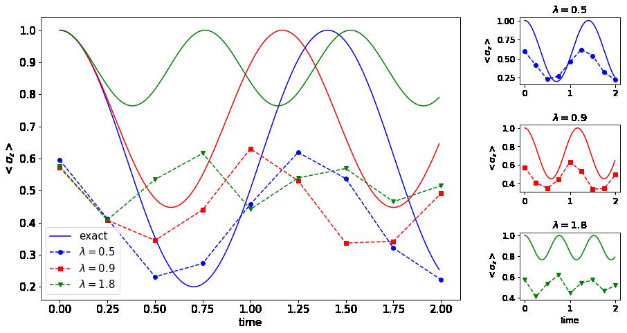 Exact Ising model simulation on a quantum computer – Quantum