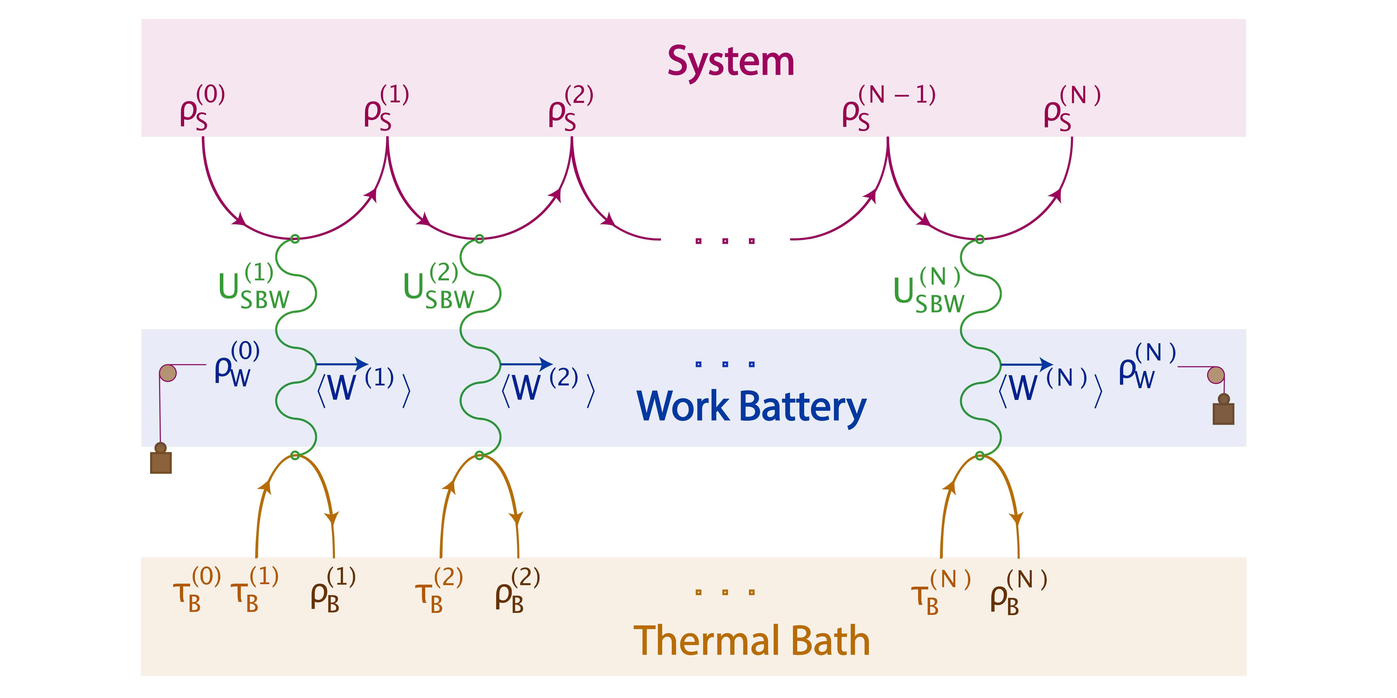 Imperfect Thermalizations Allow for Optimal Thermodynamic