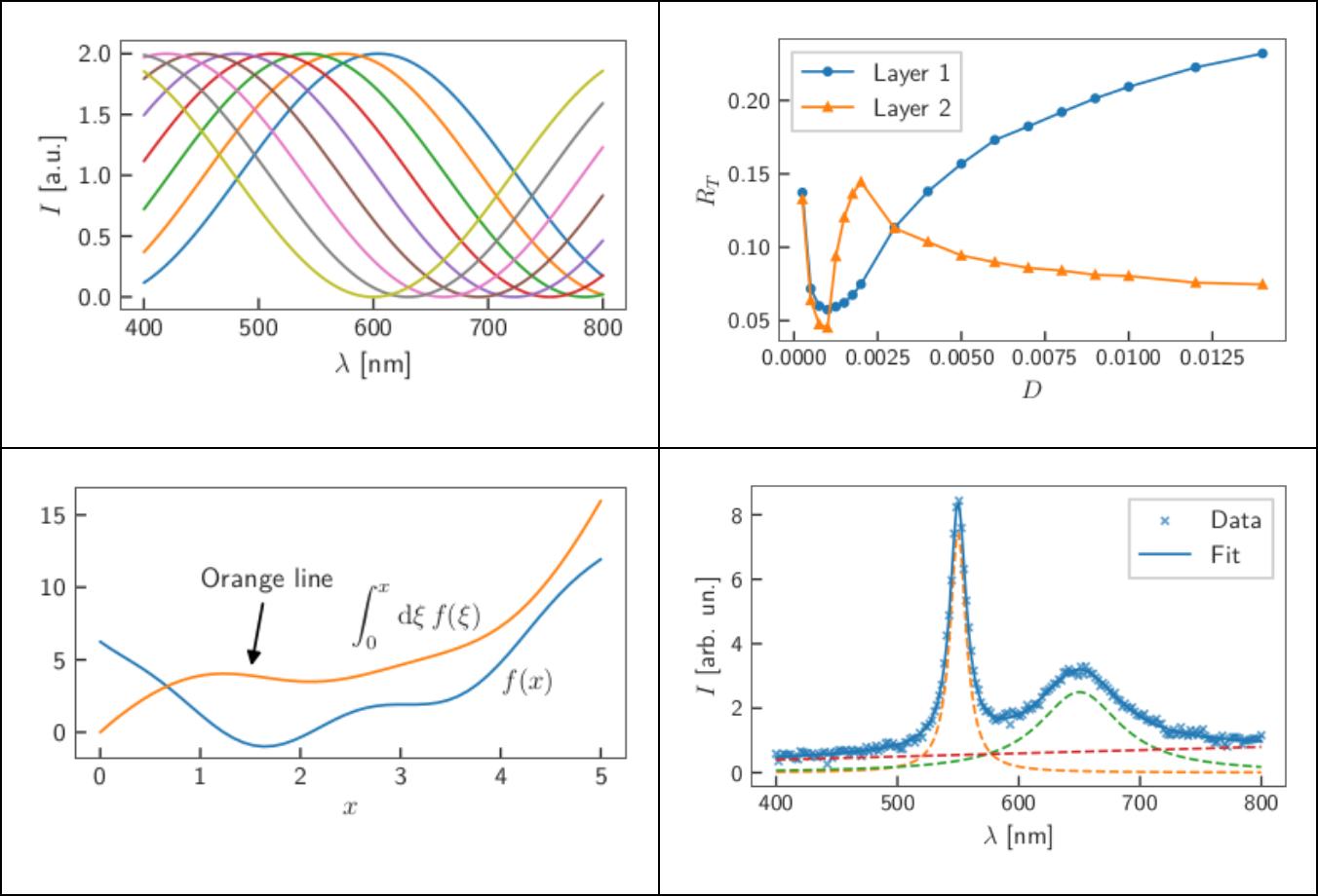 Introducing Quantum Plots – Quantum